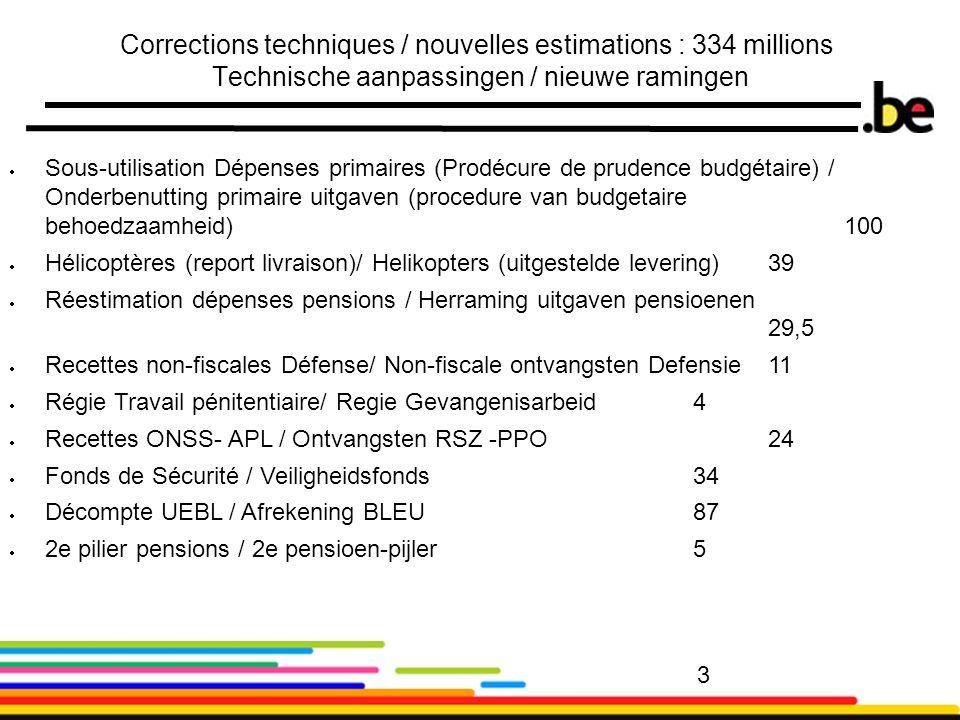 3 3 Corrections techniques / nouvelles estimations : 334 millions Technische aanpassingen / nieuwe ramingen Sous-utilisation Dépenses primaires (Prodécure de prudence budgétaire) / Onderbenutting primaire uitgaven (procedure van budgetaire behoedzaamheid)100 Hélicoptères (report livraison)/ Helikopters (uitgestelde levering) 39 Réestimation dépenses pensions / Herraming uitgaven pensioenen 29,5 Recettes non-fiscales Défense/ Non-fiscale ontvangsten Defensie11 Régie Travail pénitentiaire/ Regie Gevangenisarbeid 4 Recettes ONSS- APL / Ontvangsten RSZ -PPO 24 Fonds de Sécurité / Veiligheidsfonds 34 Décompte UEBL / Afrekening BLEU87 2e pilier pensions / 2e pensioen-pijler5