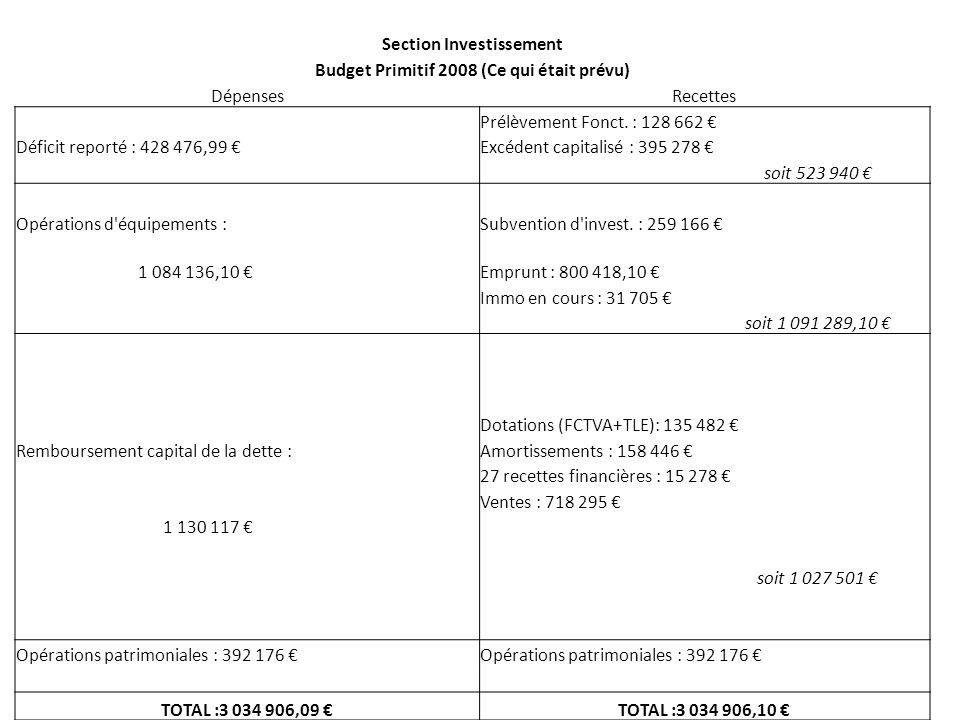 Section Investissement Budget Primitif 2008 (Ce qui était prévu) DépensesRecettes Prélèvement Fonct.