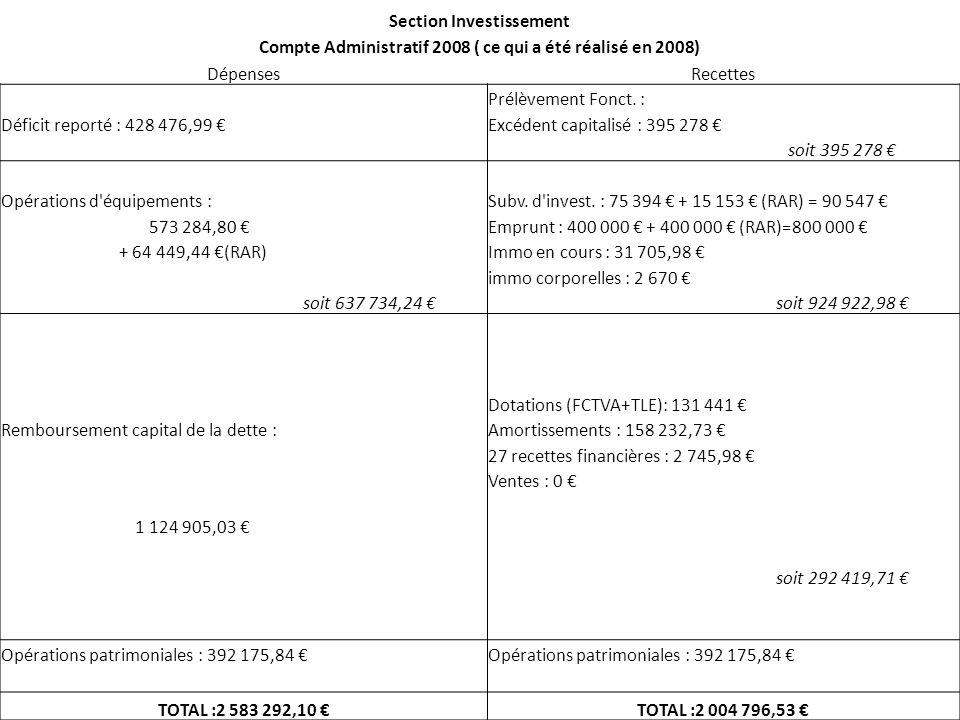 Section Investissement Compte Administratif 2008 ( ce qui a été réalisé en 2008) DépensesRecettes Prélèvement Fonct.
