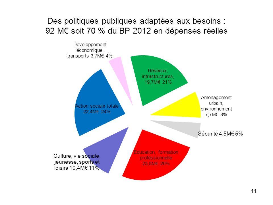 11 Des politiques publiques adaptées aux besoins : 92 M soit 70 % du BP 2012 en dépenses réelles