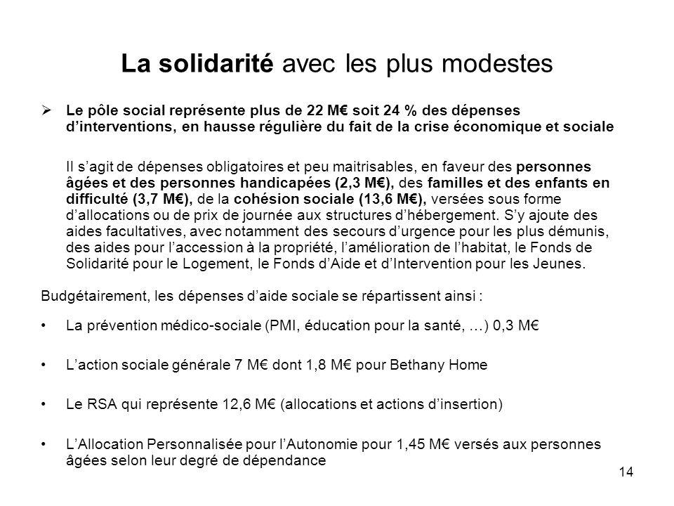 14 La solidarité avec les plus modestes Le pôle social représente plus de 22 M soit 24 % des dépenses dinterventions, en hausse régulière du fait de l