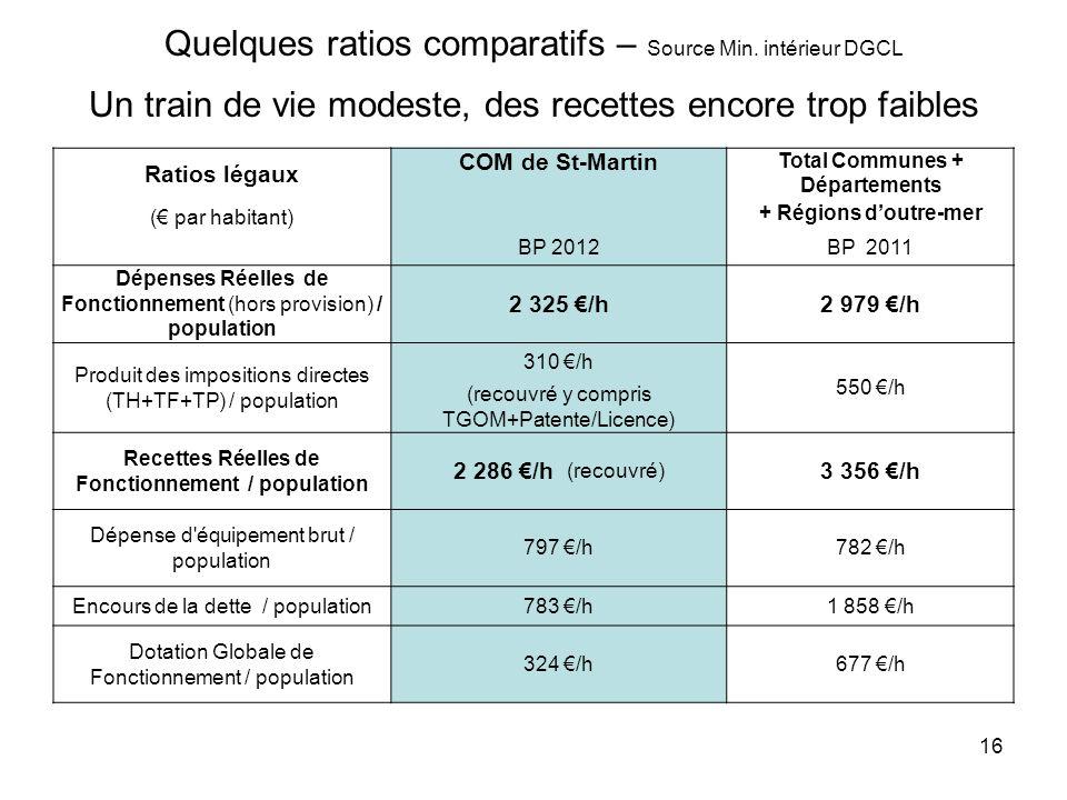 16 Quelques ratios comparatifs – Source Min. intérieur DGCL Un train de vie modeste, des recettes encore trop faibles Ratios légaux COM de St-Martin T