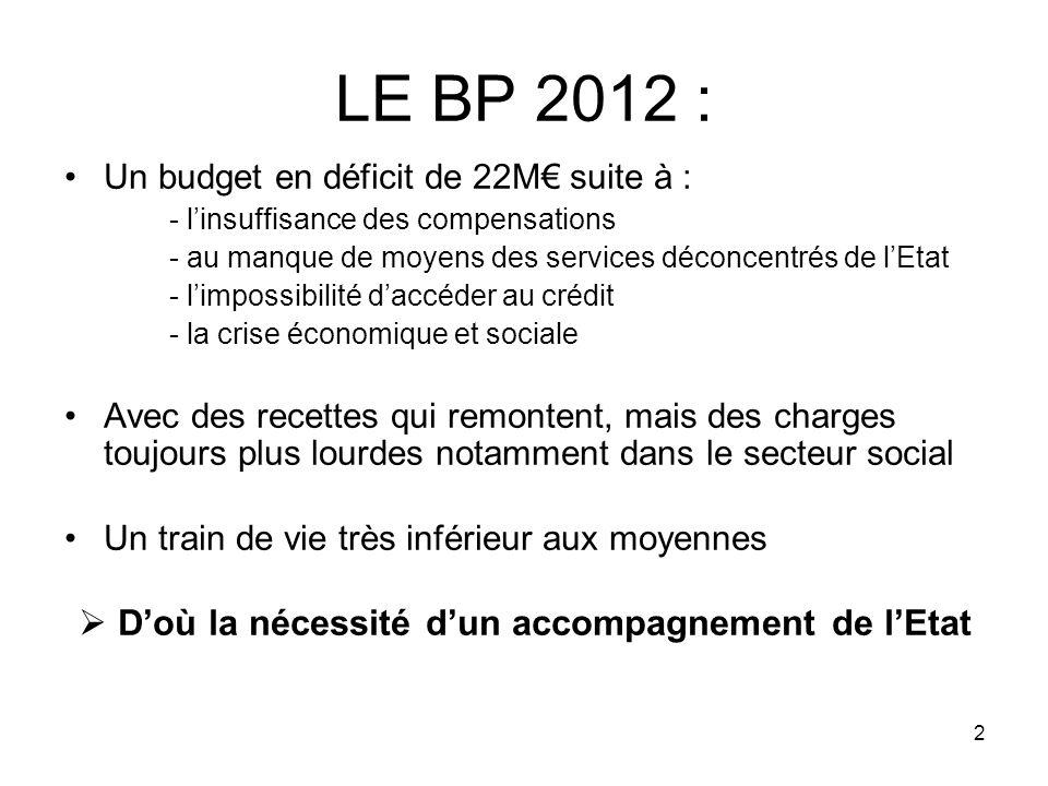 2 LE BP 2012 : Un budget en déficit de 22M suite à : - linsuffisance des compensations - au manque de moyens des services déconcentrés de lEtat - limp