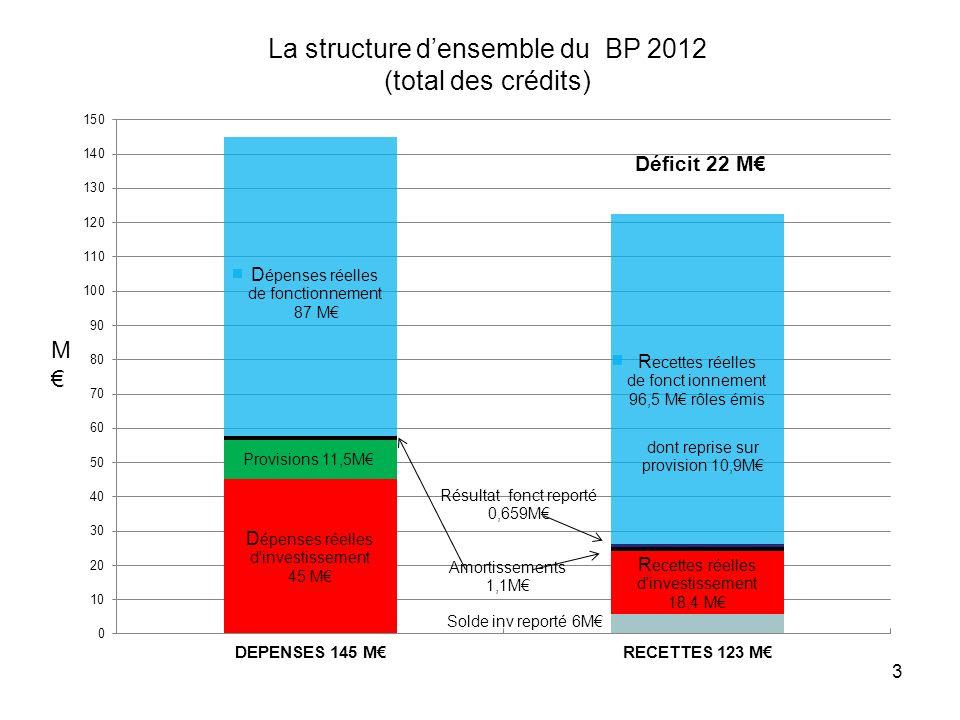 3 La structure densemble du BP 2012 (total des crédits) M