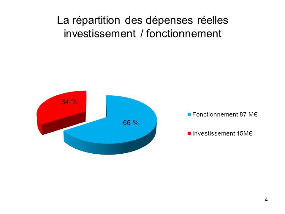 Evolution des dépenses (+129%) et des recettes réelles de fonctionnement (+71%) 2007 - 2012 5