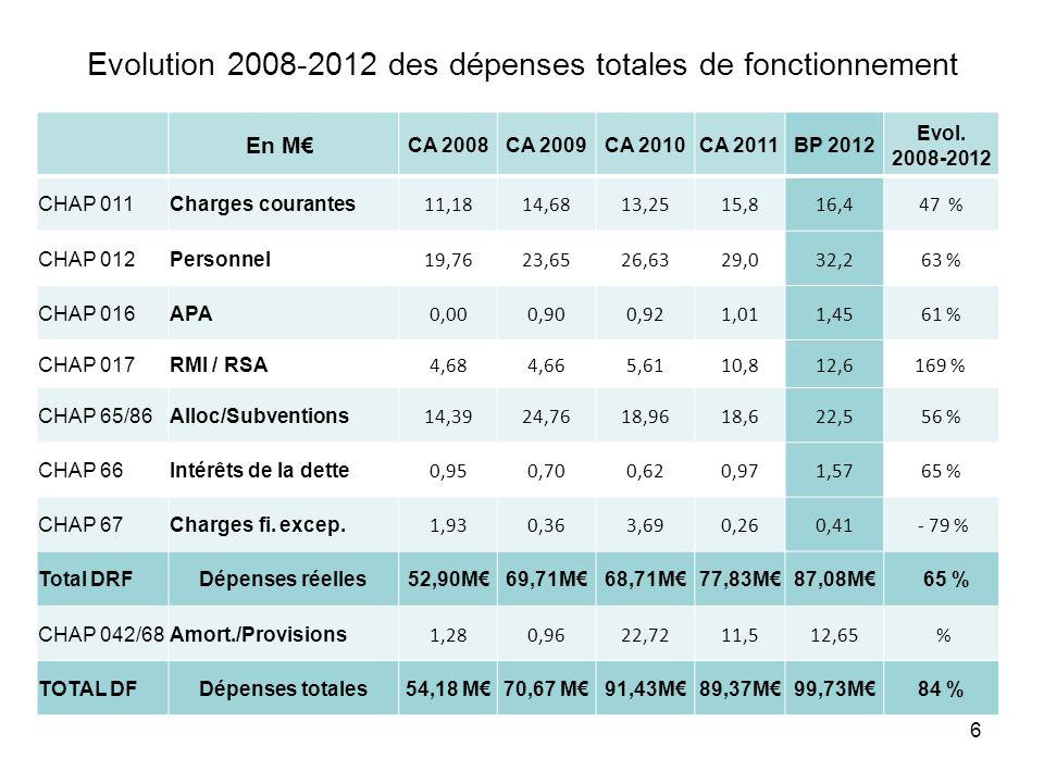 6 En M CA 2008CA 2009CA 2010CA 2011BP 2012 Evol. 2008-2012 CHAP 011Charges courantes 11,1814,6813,2515,816,447 % CHAP 012Personnel 19,7623,6526,6329,0