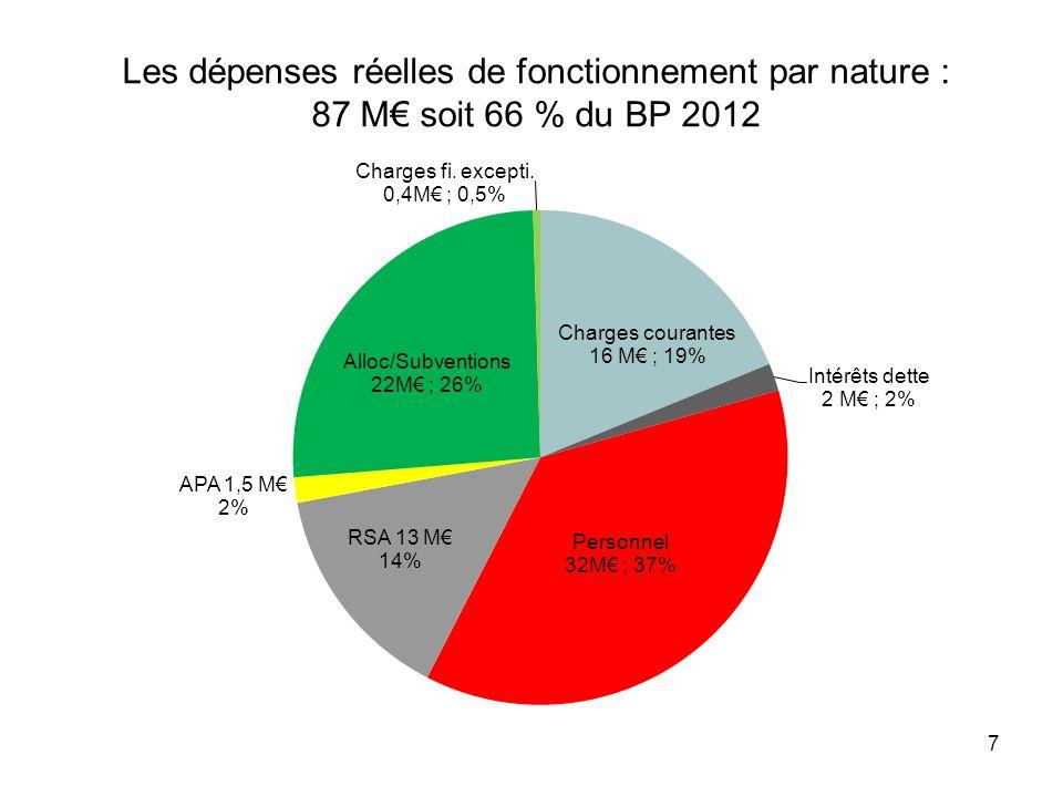 7 Les dépenses réelles de fonctionnement par nature : 87 M soit 66 % du BP 2012