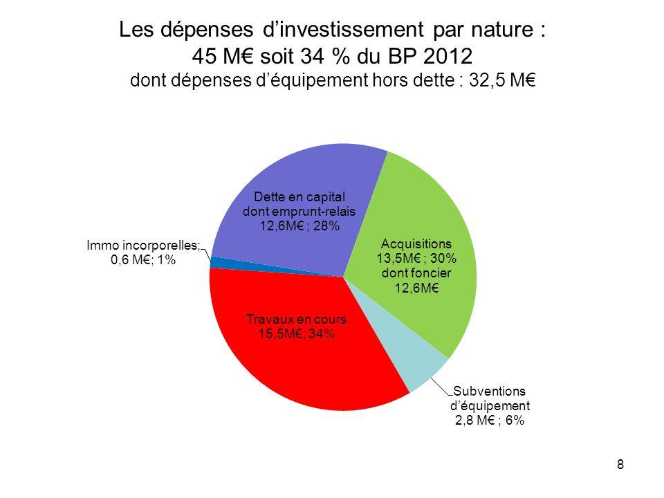 Les dépenses dinvestissement par nature : 45 M soit 34 % du BP 2012 dont dépenses déquipement hors dette : 32,5 M 8