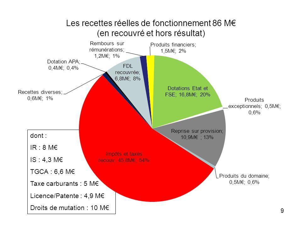 9 Les recettes réelles de fonctionnement 86 M (en recouvré et hors résultat) dont : IR : 8 M IS : 4,3 M TGCA : 6,6 M Taxe carburants : 5 M Licence/Pat