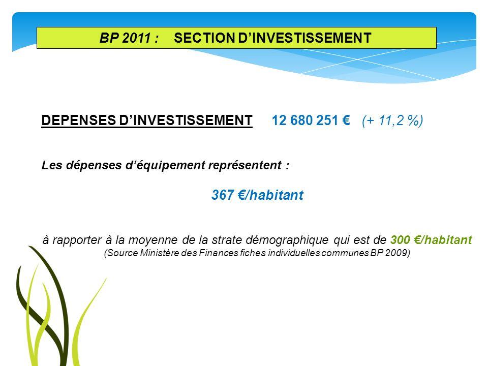 DEPENSES DINVESTISSEMENT 12 680 251 (+ 11,2 %) Les dépenses déquipement représentent : 367 /habitant à rapporter à la moyenne de la strate démographiq