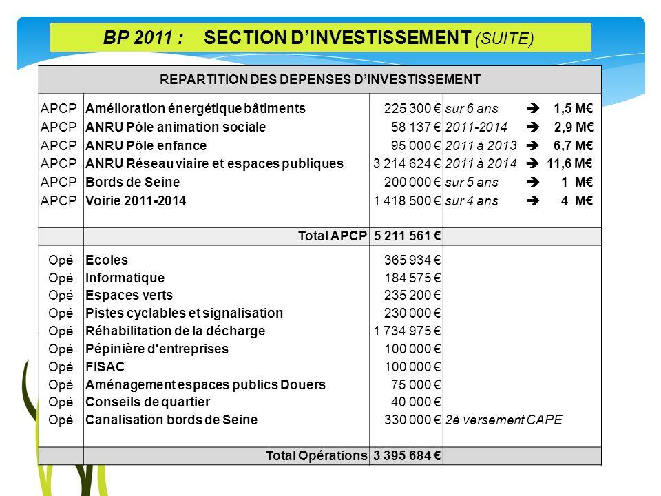 REPARTITION DES DEPENSES DINVESTISSEMENT APCPAmélioration énergétique bâtiments225 300 sur 6 ans 1,5 M APCPANRU Pôle animation sociale58 137 2011-2014