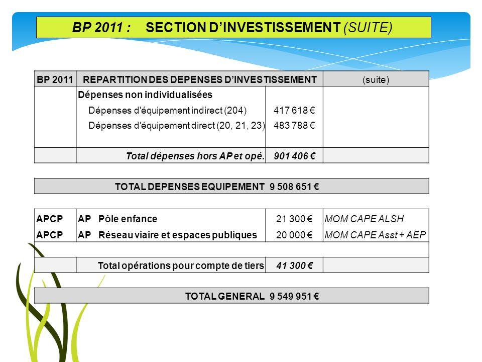 BP 2011REPARTITION DES DEPENSES DINVESTISSEMENT(suite) Dépenses non individualisées Dépenses d'équipement indirect (204)417 618 Dépenses d'équipement