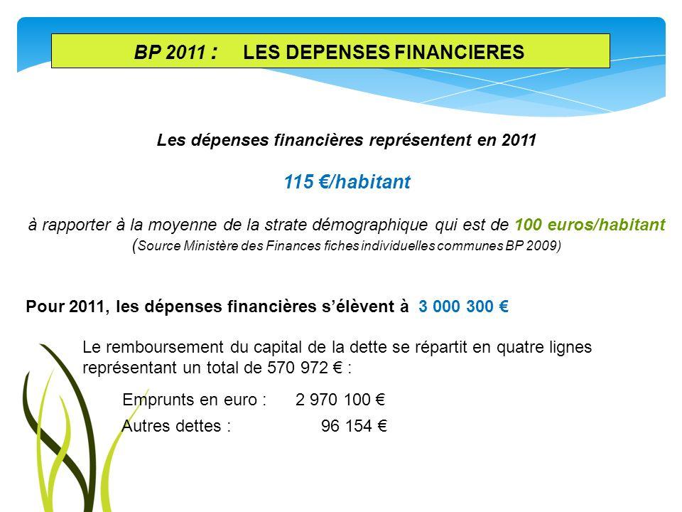 Les dépenses financières représentent en 2011 115 /habitant à rapporter à la moyenne de la strate démographique qui est de 100 euros/habitant ( Source