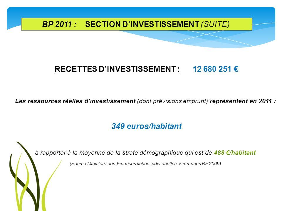 RECETTES DINVESTISSEMENT : 12 680 251 Les ressources réelles dinvestissement (dont prévisions emprunt) représentent en 2011 : 349 euros/habitant à rap