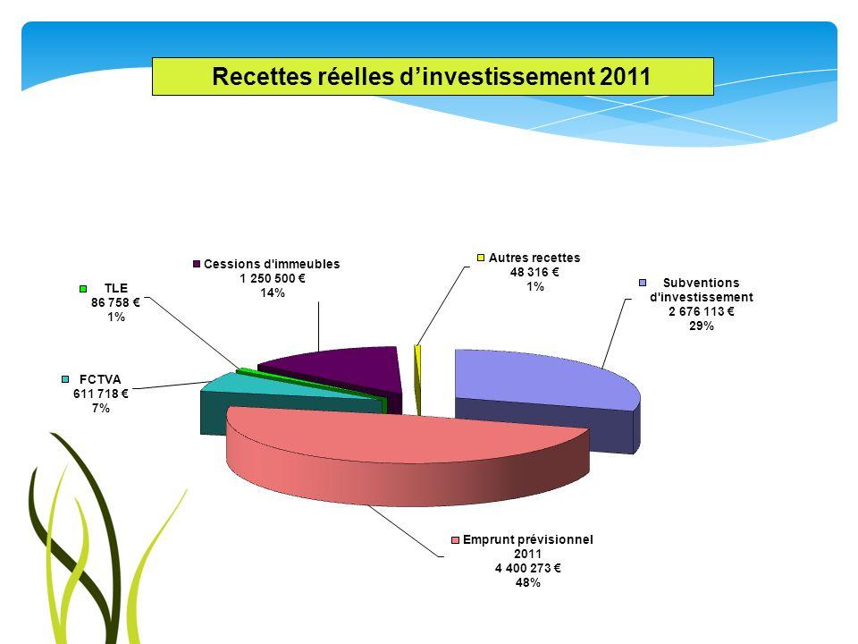 Recettes réelles dinvestissement 2011
