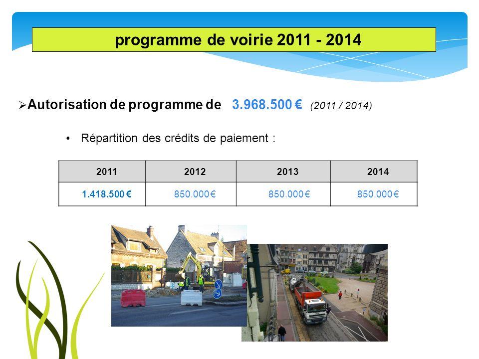 Autorisation de programme de 3.968.500 (2011 / 2014) Répartition des crédits de paiement : 2011201220132014 1.418.500 850.000 programme de voirie 2011