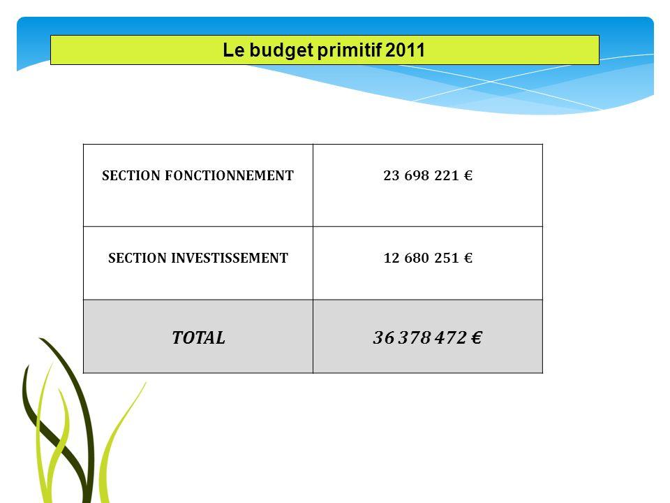 Le budget primitif 2011 SECTION FONCTIONNEMENT23 698 221 SECTION INVESTISSEMENT12 680 251 TOTAL36 378 472