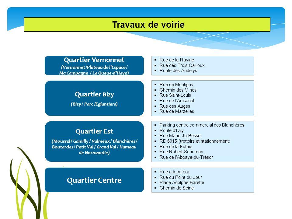 Travaux de voirie Rue de la Ravine Rue des Trois-Cailloux Route des Andelys Rue de Montigny Chemin des Mines Rue Saint-Louis Rue de lArtisanat Rue des