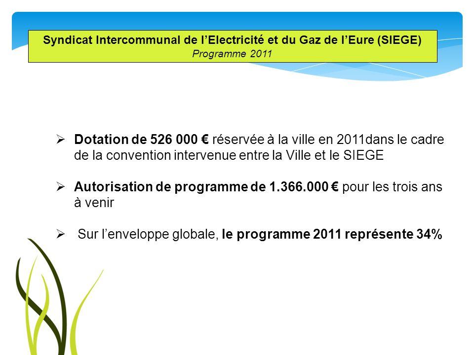 Syndicat Intercommunal de lElectricité et du Gaz de lEure (SIEGE) Programme 2011 Dotation de 526 000 réservée à la ville en 2011dans le cadre de la co