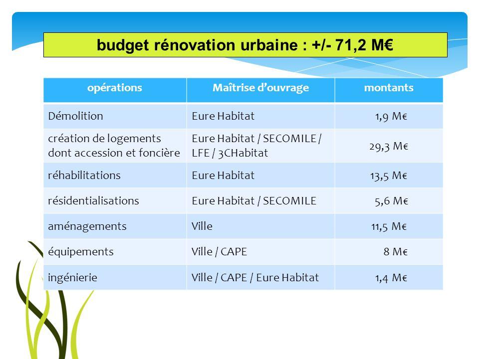 budget rénovation urbaine : +/- 71,2 M opérationsMaîtrise douvragemontants DémolitionEure Habitat 1,9 M création de logements dont accession et fonciè