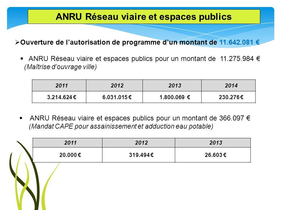 Ouverture de lautorisation de programme dun montant de 11.642.081 ANRU Réseau viaire et espaces publics pour un montant de 11.275.984 (Maîtrise douvra