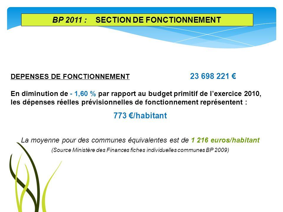 DEPENSES DE FONCTIONNEMENT 23 698 221 En diminution de - 1,60 % par rapport au budget primitif de lexercice 2010, les dépenses réelles prévisionnelles