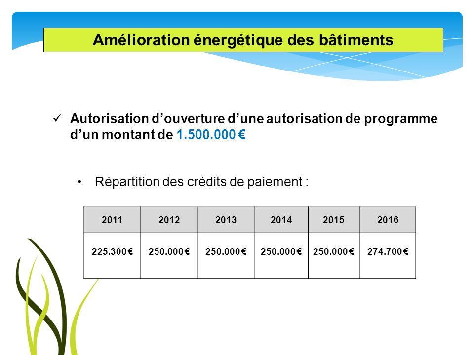 Amélioration énergétique des bâtiments Autorisation douverture dune autorisation de programme dun montant de 1.500.000 Répartition des crédits de paie