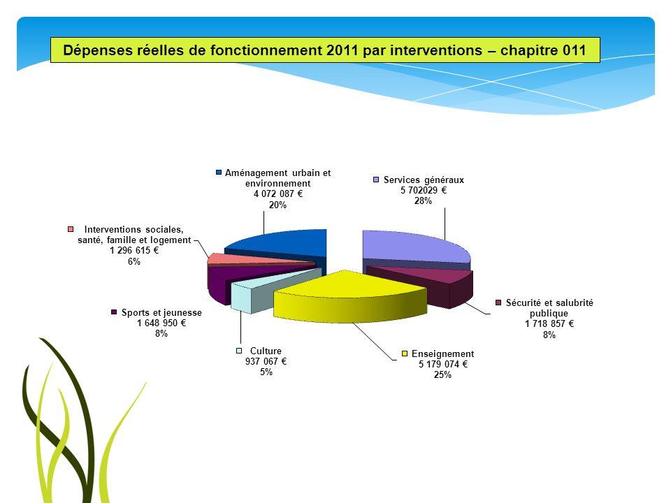 Dépenses réelles de fonctionnement 2011 par interventions – chapitre 011