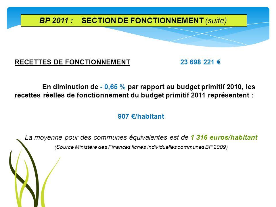 RECETTES DE FONCTIONNEMENT23 698 221 En diminution de - 0,65 % par rapport au budget primitif 2010, les recettes réelles de fonctionnement du budget p