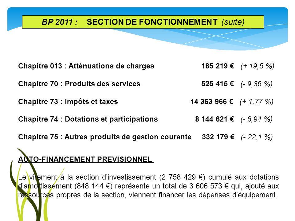 Chapitre 013 : Atténuations de charges 185 219 (+ 19,5 %) Chapitre 70 : Produits des services 525 415 (- 9,36 %) Chapitre 73 : Impôts et taxes 14 363