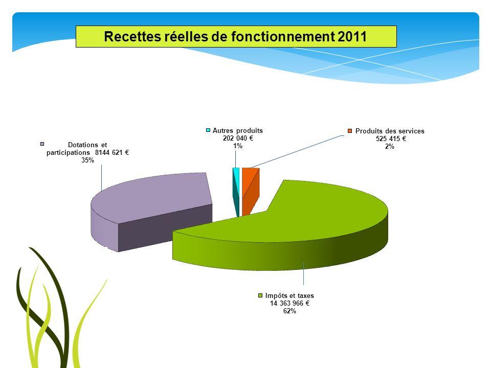 Recettes réelles de fonctionnement 2011