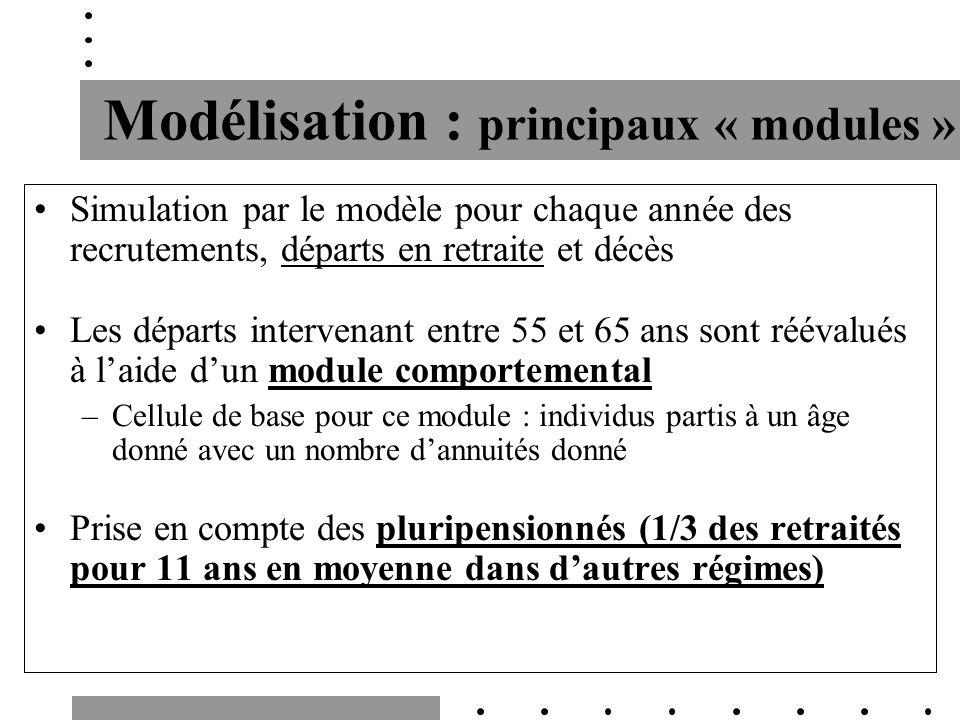 Modélisation : principaux « modules » Simulation par le modèle pour chaque année des recrutements, départs en retraite et décès Les départs intervenan