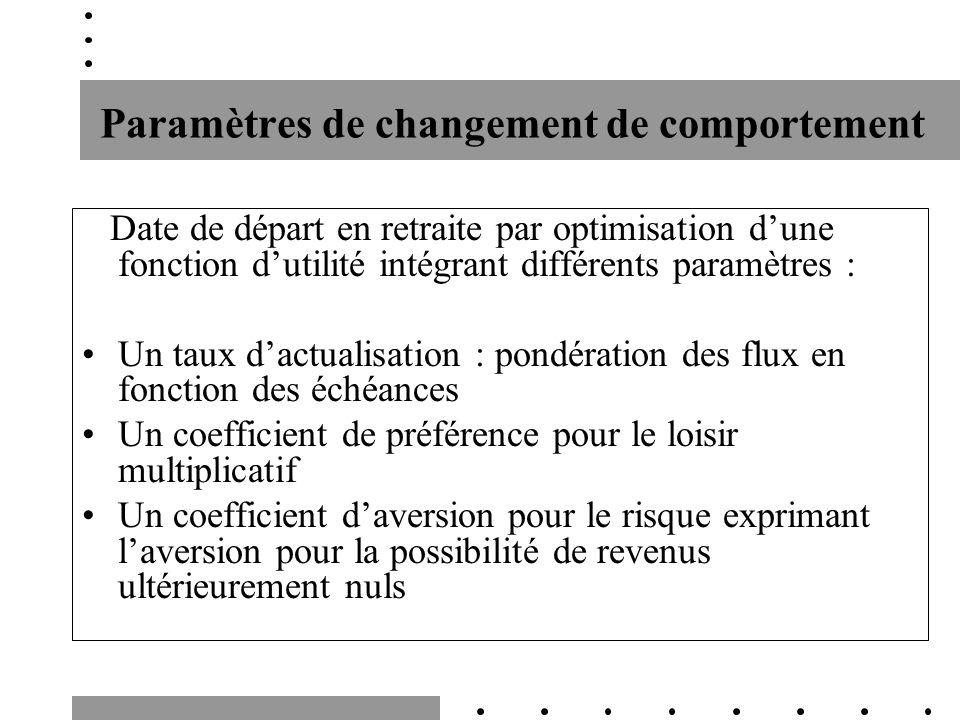 Paramètres de changement de comportement Date de départ en retraite par optimisation dune fonction dutilité intégrant différents paramètres : Un taux