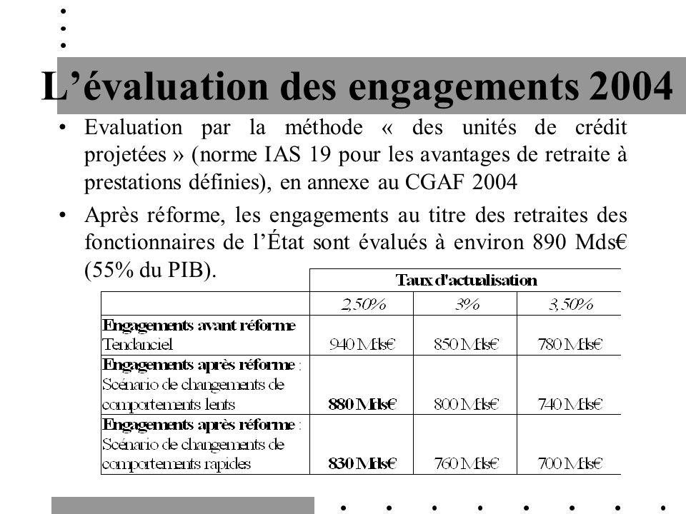Lévaluation des engagements 2004 Evaluation par la méthode « des unités de crédit projetées » (norme IAS 19 pour les avantages de retraite à prestatio
