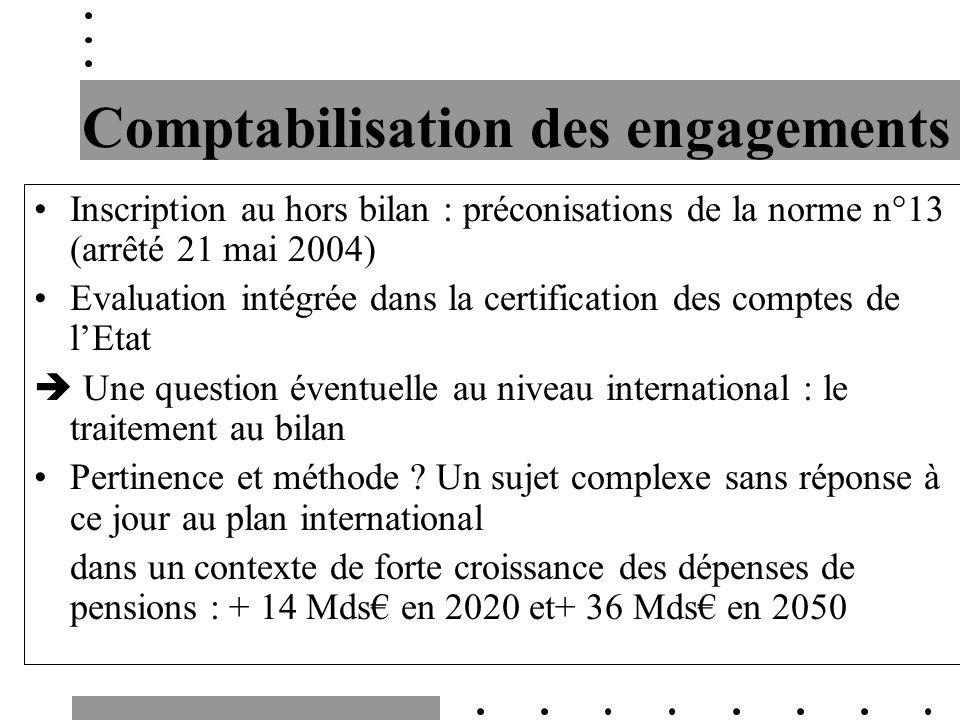 Comptabilisation des engagements Inscription au hors bilan : préconisations de la norme n°13 (arrêté 21 mai 2004) Evaluation intégrée dans la certific