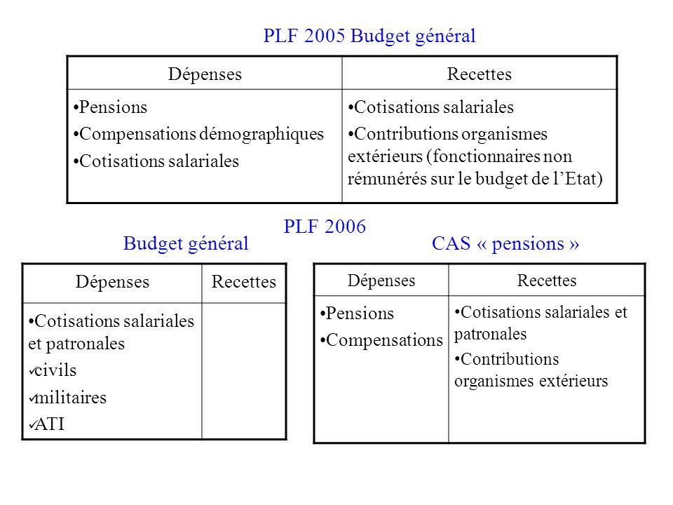 DépensesRecettes Pensions Compensations démographiques Cotisations salariales Contributions organismes extérieurs (fonctionnaires non rémunérés sur le