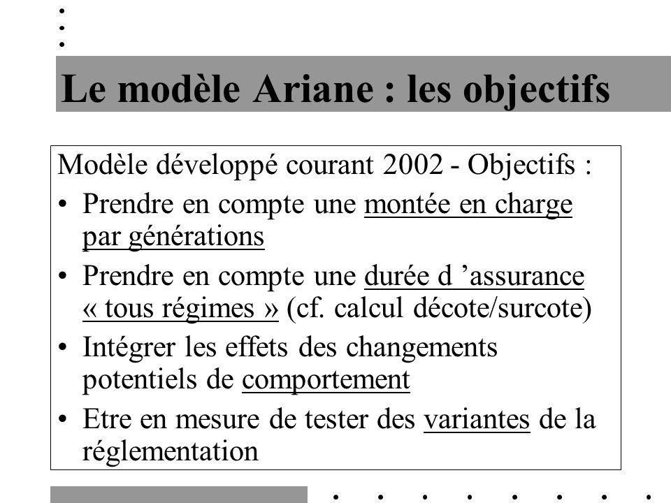 Le modèle Ariane : les objectifs Modèle développé courant 2002 - Objectifs : Prendre en compte une montée en charge par générations Prendre en compte