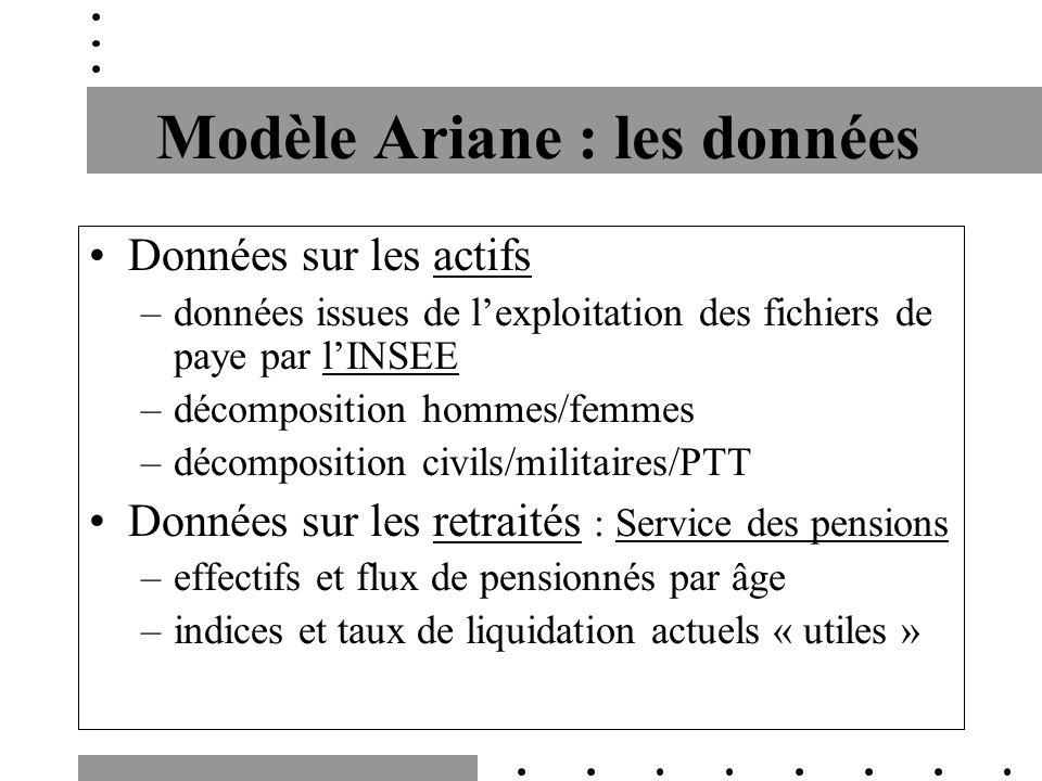 Modèle Ariane : les données Données sur les actifs –données issues de lexploitation des fichiers de paye par lINSEE –décomposition hommes/femmes –déco