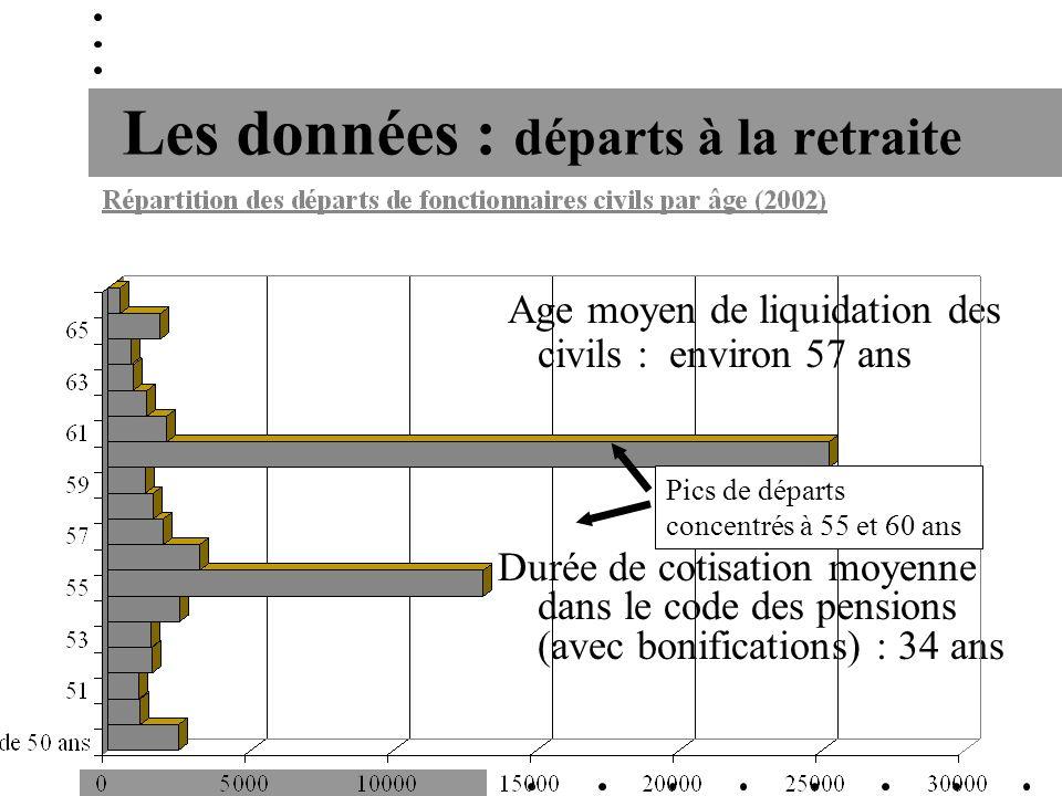 Les données : départs à la retraite Age moyen de liquidation des civils : environ 57 ans Durée de cotisation moyenne dans le code des pensions (avec b