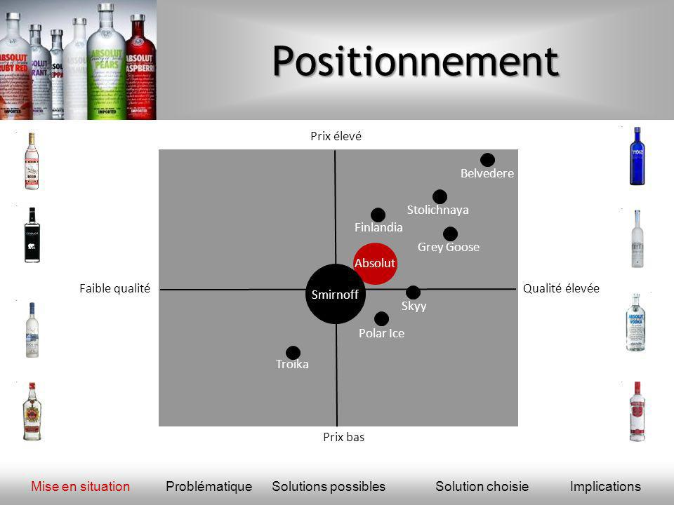 Positionnement Prix élevé Prix bas Faible qualité Polar Ice Skyy Stolichnaya Finlandia Grey Goose Belvedere Troika Absolut Smirnoff Qualité élevée Mise en situationProblématique Solutions possiblesSolution choisieImplications