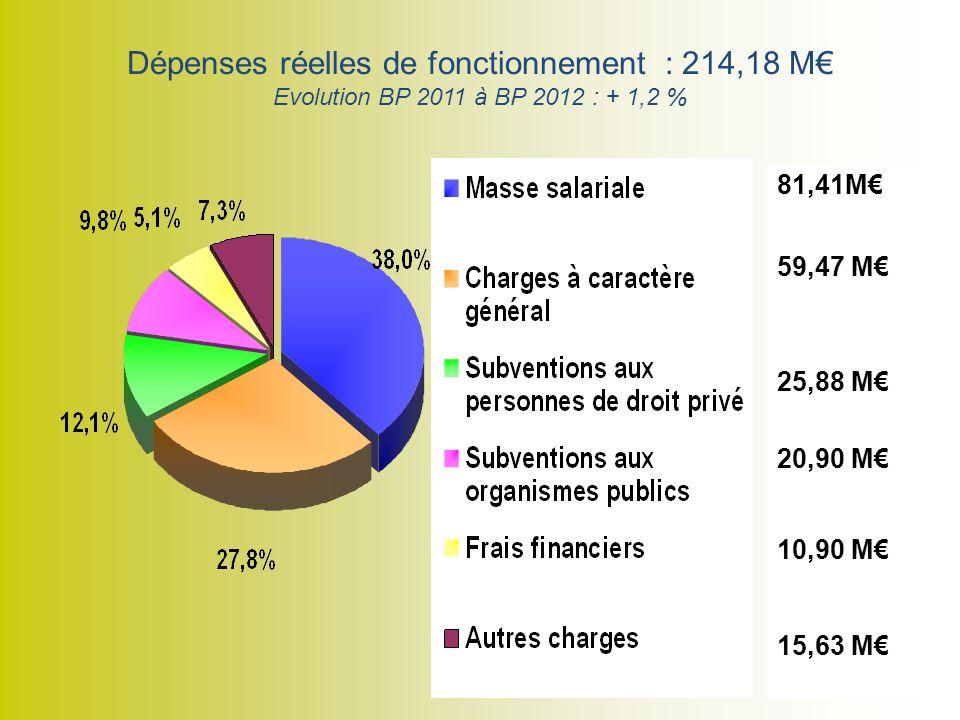 Dépenses réelles de fonctionnement : 214,18 M Evolution BP 2011 à BP 2012 : + 1,2 % 81,41M 59,47 M 25,88 M 20,90 M 10,90 M 15,63 M