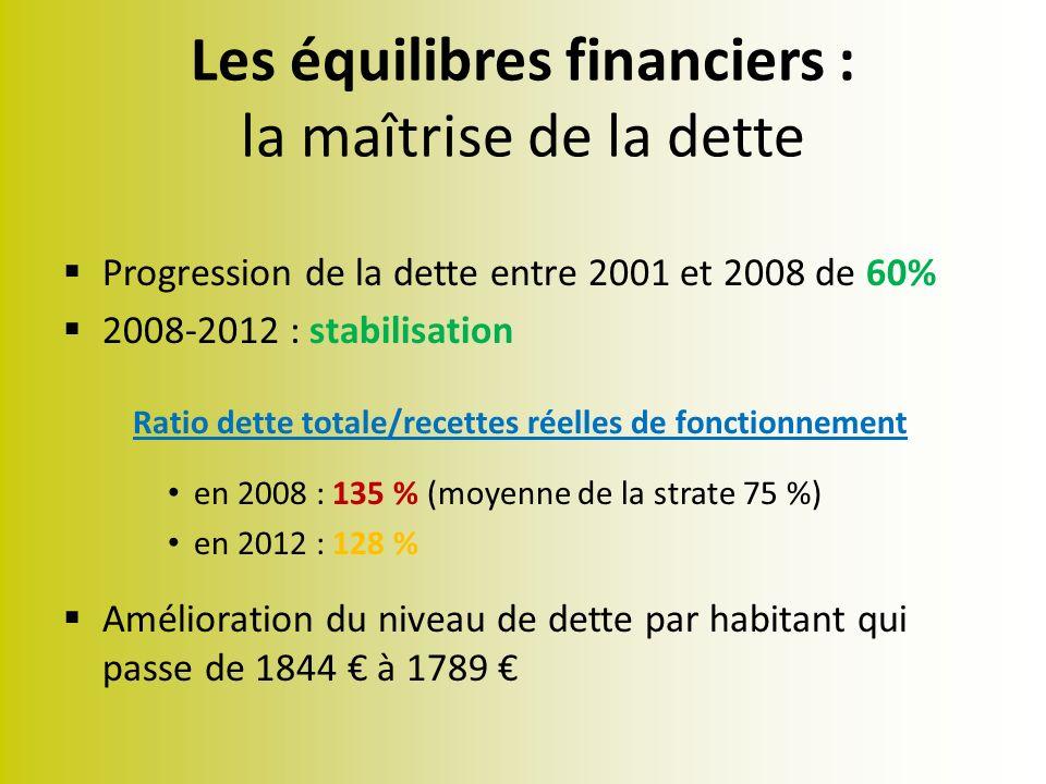 Les équilibres financiers : la maîtrise de la dette Progression de la dette entre 2001 et 2008 de 60% 2008-2012 : stabilisation Ratio dette totale/recettes réelles de fonctionnement en 2008 : 135 % (moyenne de la strate 75 %) en 2012 : 128 % Amélioration du niveau de dette par habitant qui passe de 1844 à 1789