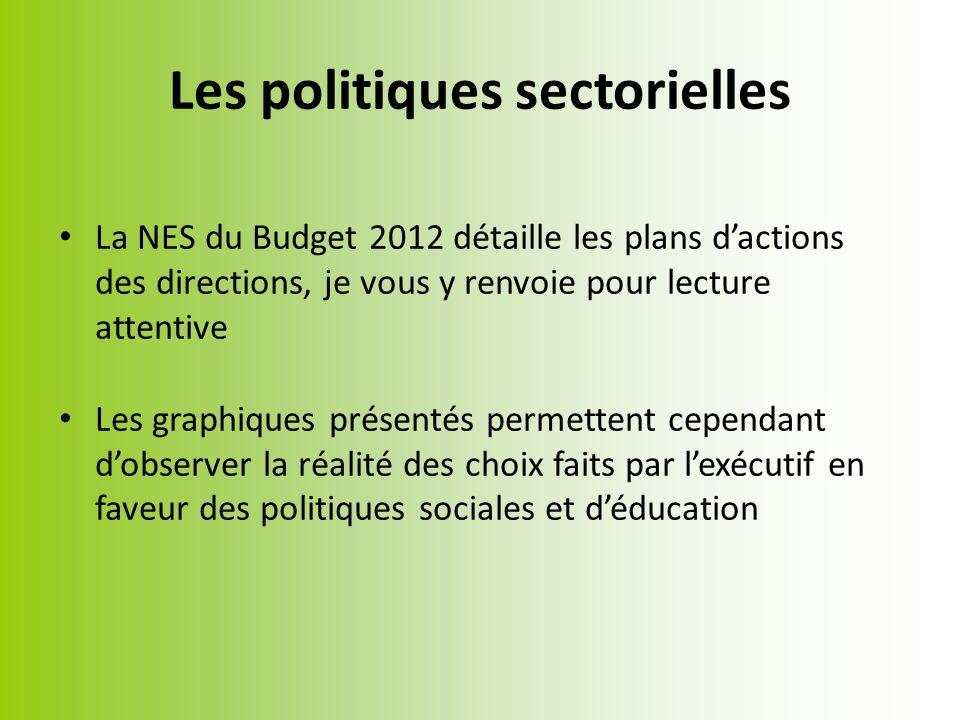 La NES du Budget 2012 détaille les plans dactions des directions, je vous y renvoie pour lecture attentive Les graphiques présentés permettent cependant dobserver la réalité des choix faits par lexécutif en faveur des politiques sociales et déducation Les politiques sectorielles