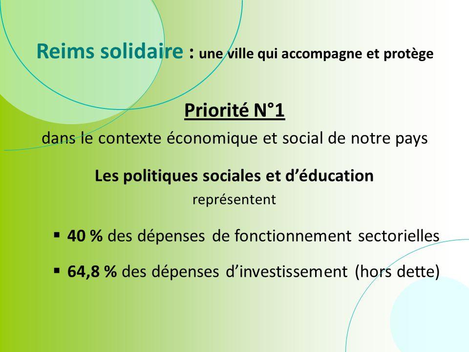 Reims solidaire : une ville qui accompagne et protège Priorité N°1 dans le contexte économique et social de notre pays Les politiques sociales et déducation représentent 40 % des dépenses de fonctionnement sectorielles 64,8 % des dépenses dinvestissement (hors dette)
