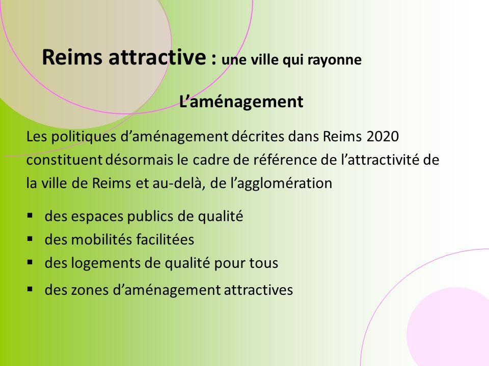 Laménagement Les politiques daménagement décrites dans Reims 2020 constituent désormais le cadre de référence de lattractivité de la ville de Reims et au-delà, de lagglomération des espaces publics de qualité des mobilités facilitées des logements de qualité pour tous des zones daménagement attractives Reims attractive : une ville qui rayonne