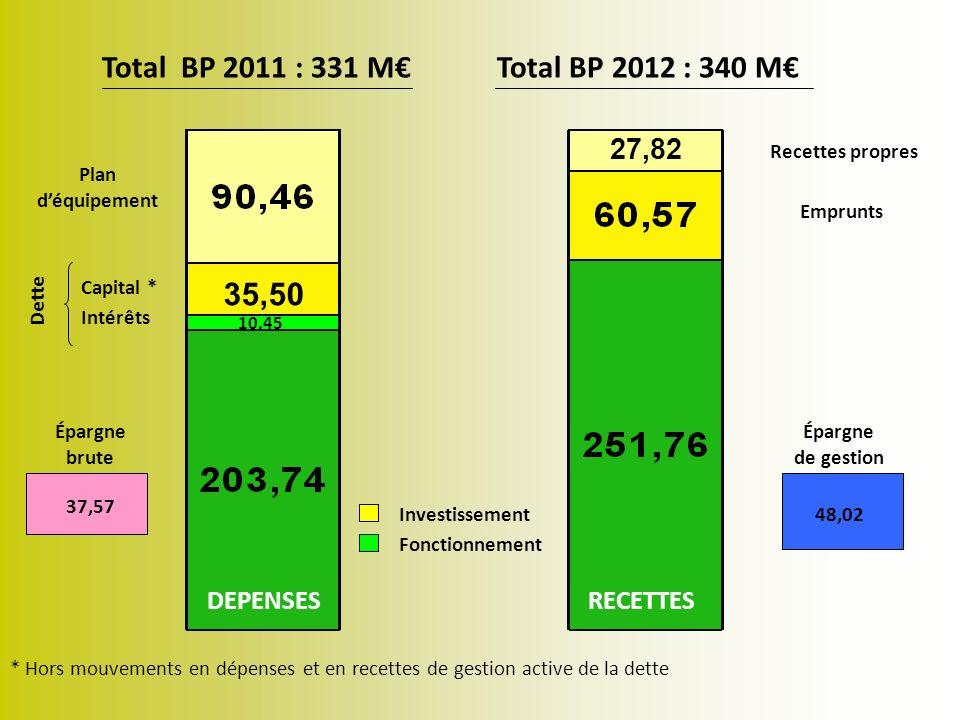 Recettes réelles de fonctionnement : 251,76M (244,14 M hors reprise de provisions et DSC ) Évolution BP 2011 à BP 2012 (hors reprise de provisions et DSC) : + 1 % Produit fiscal consolidé 163,38 M * Attribution de compensation et de solidarité versées par Reims Métropole 114,48 M 5,50 M 43,40 M 13,27 M 57,10 M 12,46 M 5,55 M