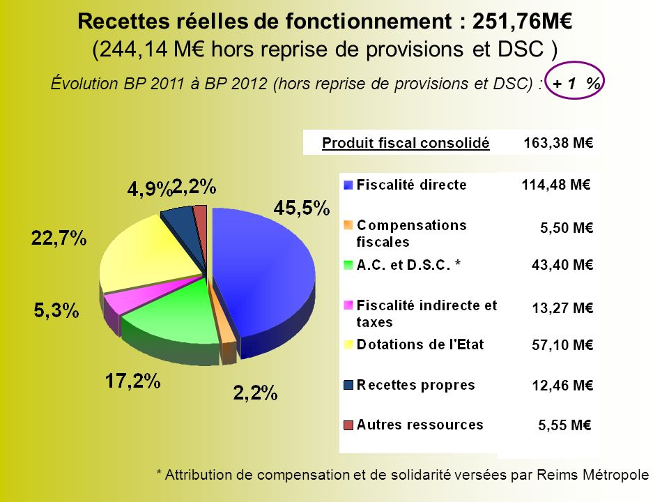BUDGET 2012 VILLE DE REIMS LES POLITIQUES SECTORIELLES