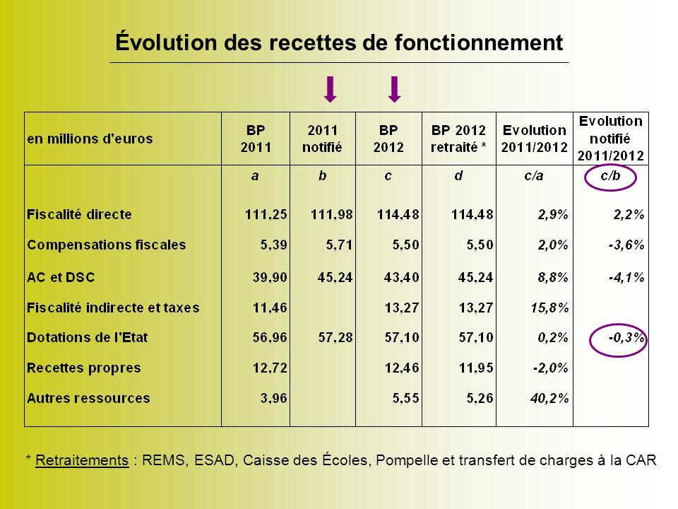 Évolution des recettes de fonctionnement * Retraitements : REMS, ESAD, Caisse des Écoles, Pompelle et transfert de charges à la CAR