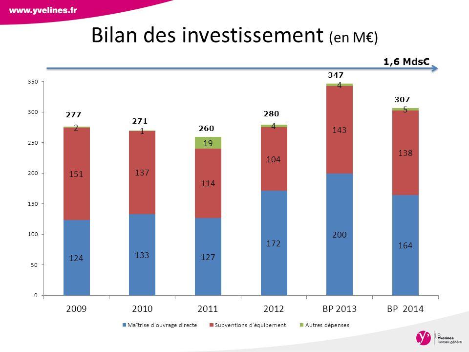 Bilan des investissement (en M) 13 277 271 260 280 347 307 1,6 Mds