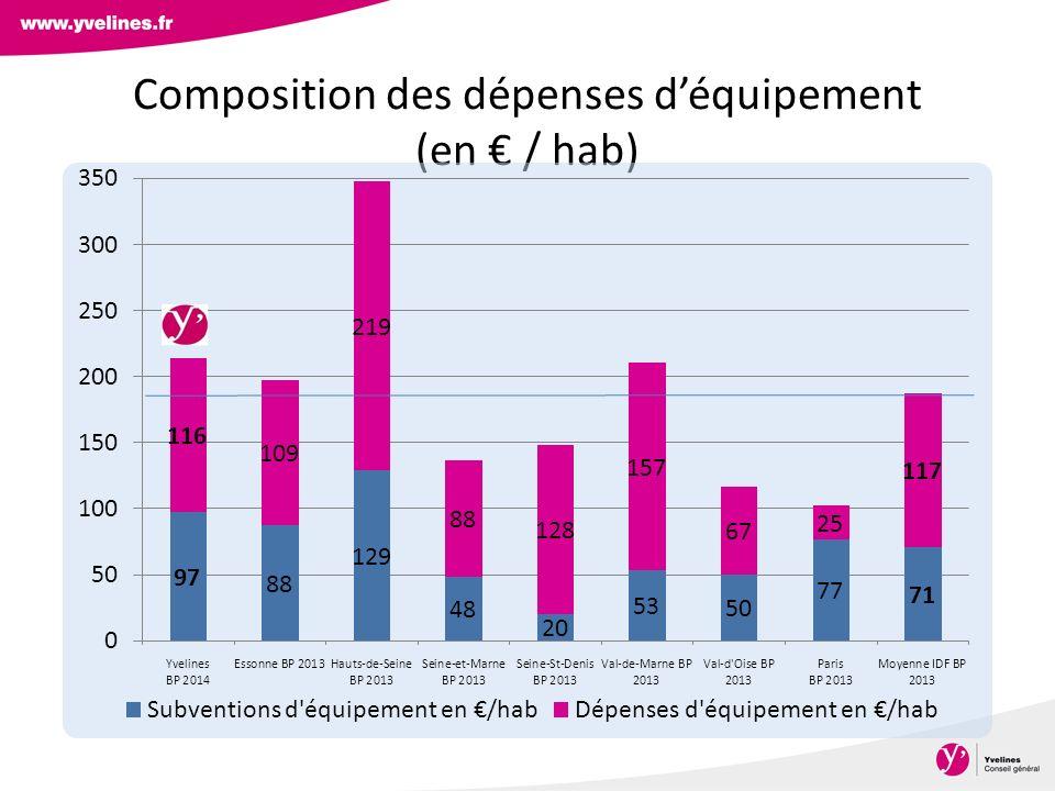Composition des dépenses déquipement (en / hab)